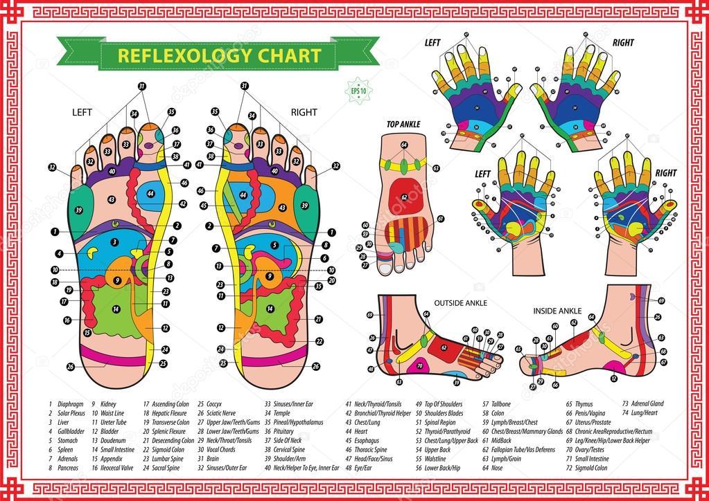 ρεφλεξολογία