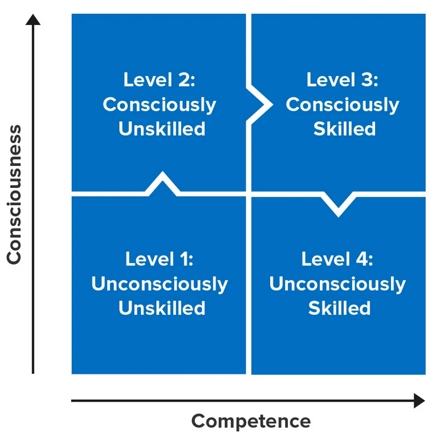 Τα τέσσερα επίπεδα συνειδητότητας